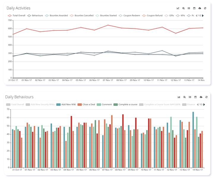 gamification platform analytics