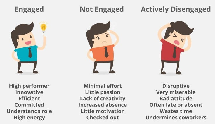 how engaged employees are