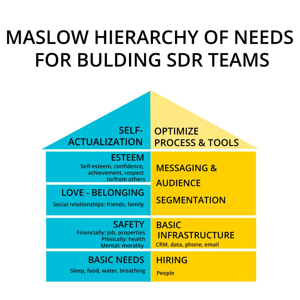 Maslow Hierarchy of needs for SDRS Teams