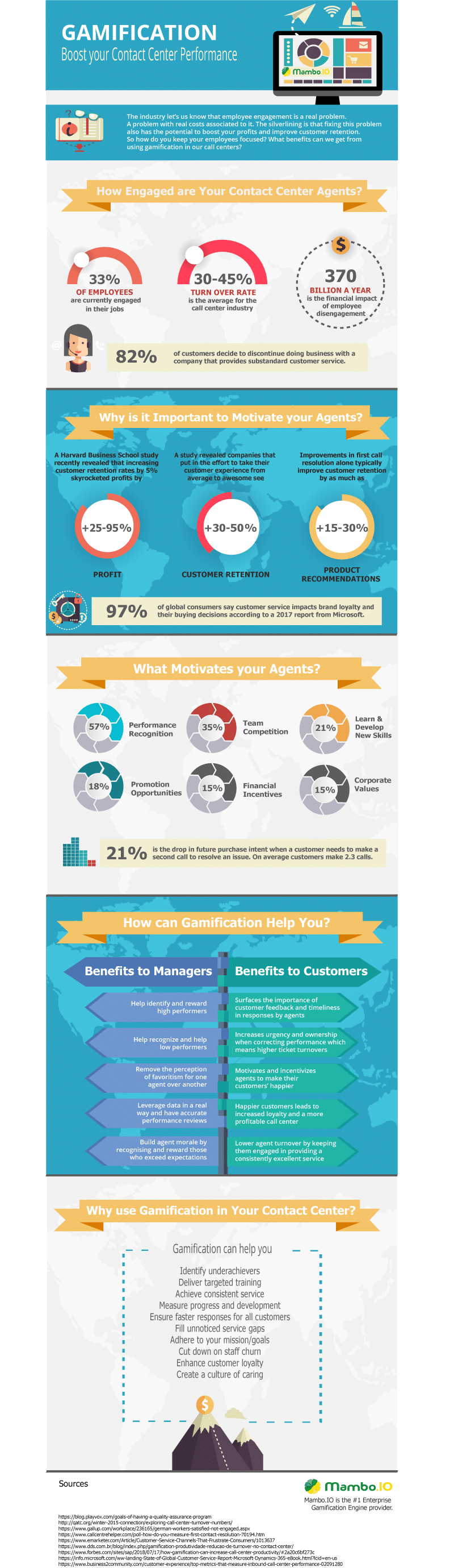 Gamification and Contact Center Engagement Infographic